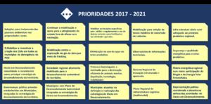Resultado da Plenária do 3º Fórum de Desenvolvimento Econômico do Território Oeste do Paraná.