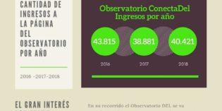 Información del  Observatorio Conectadel